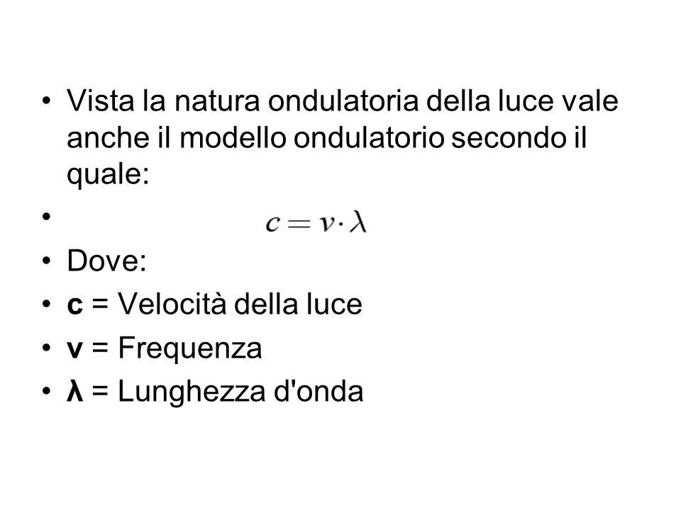 Vista la natura ondulatoria della luce vale anche il modello ondulatorio secondo il quale: