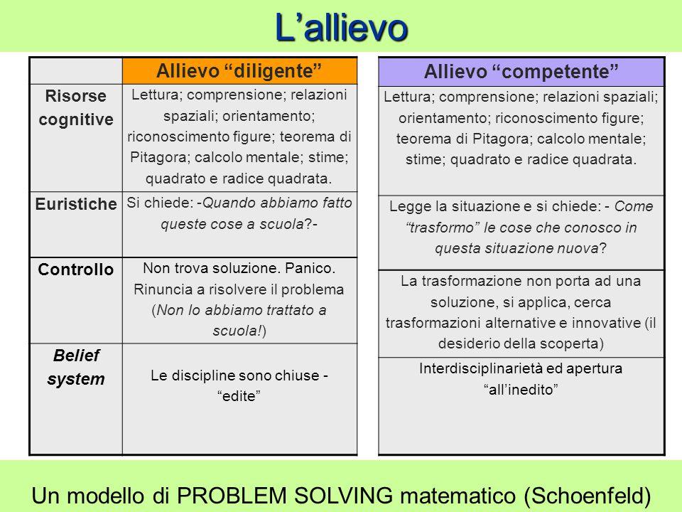 L'allievo Un modello di PROBLEM SOLVING matematico (Schoenfeld)