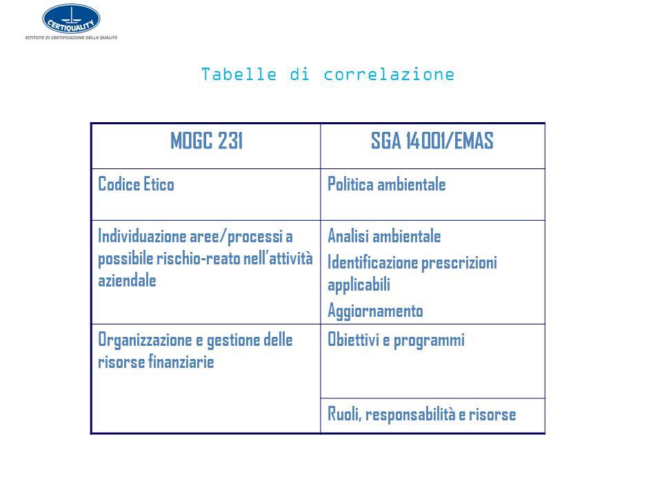 Tabelle di correlazione