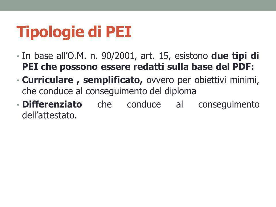 Tipologie di PEI In base all'O.M. n. 90/2001, art. 15, esistono due tipi di PEI che possono essere redatti sulla base del PDF: