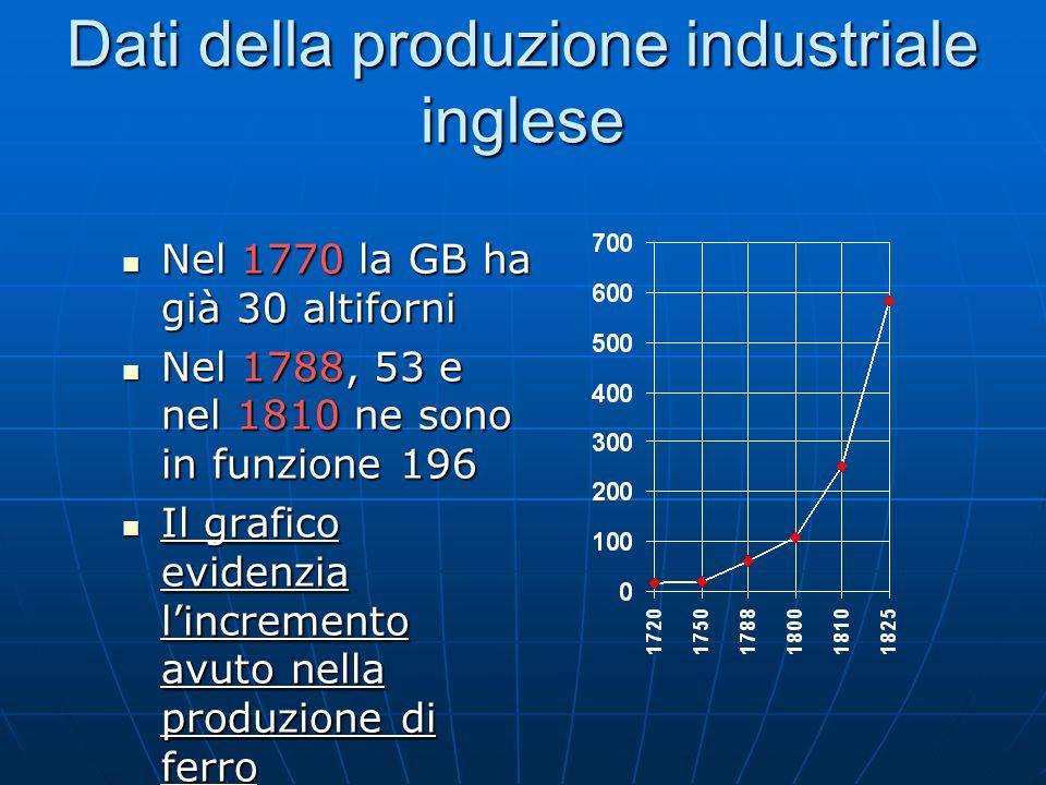 Dati della produzione industriale inglese