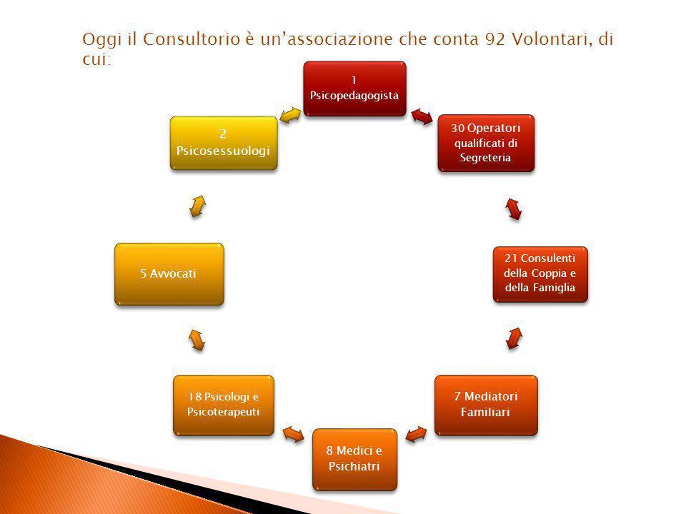 Oggi il Consultorio è un'associazione che conta 92 Volontari, di cui: