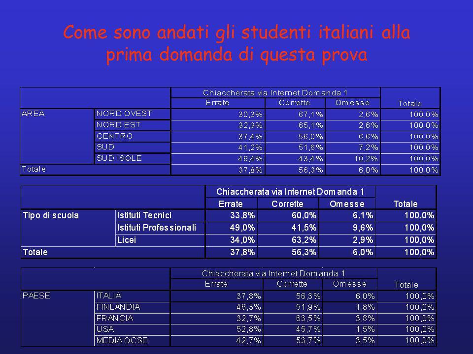 Come sono andati gli studenti italiani alla prima domanda di questa prova