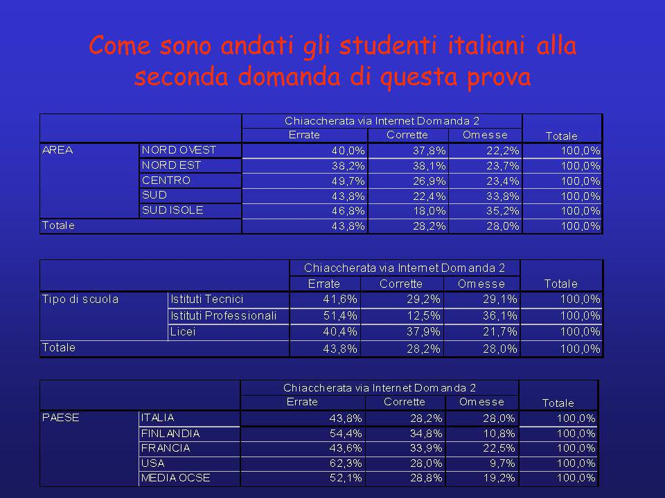 Come sono andati gli studenti italiani alla seconda domanda di questa prova