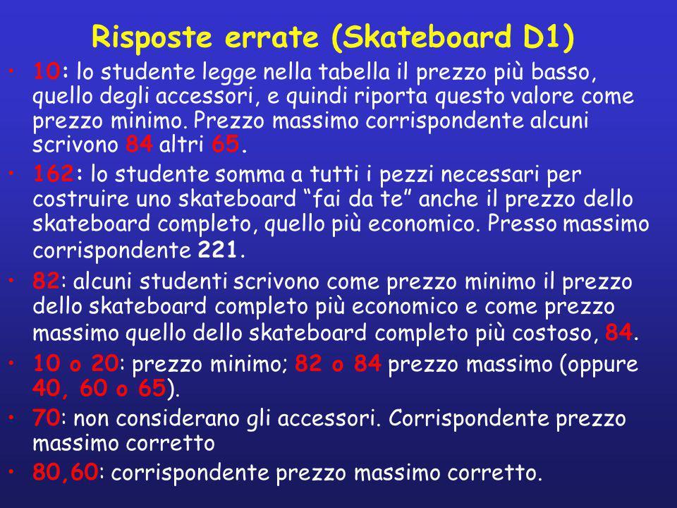 Risposte errate (Skateboard D1)
