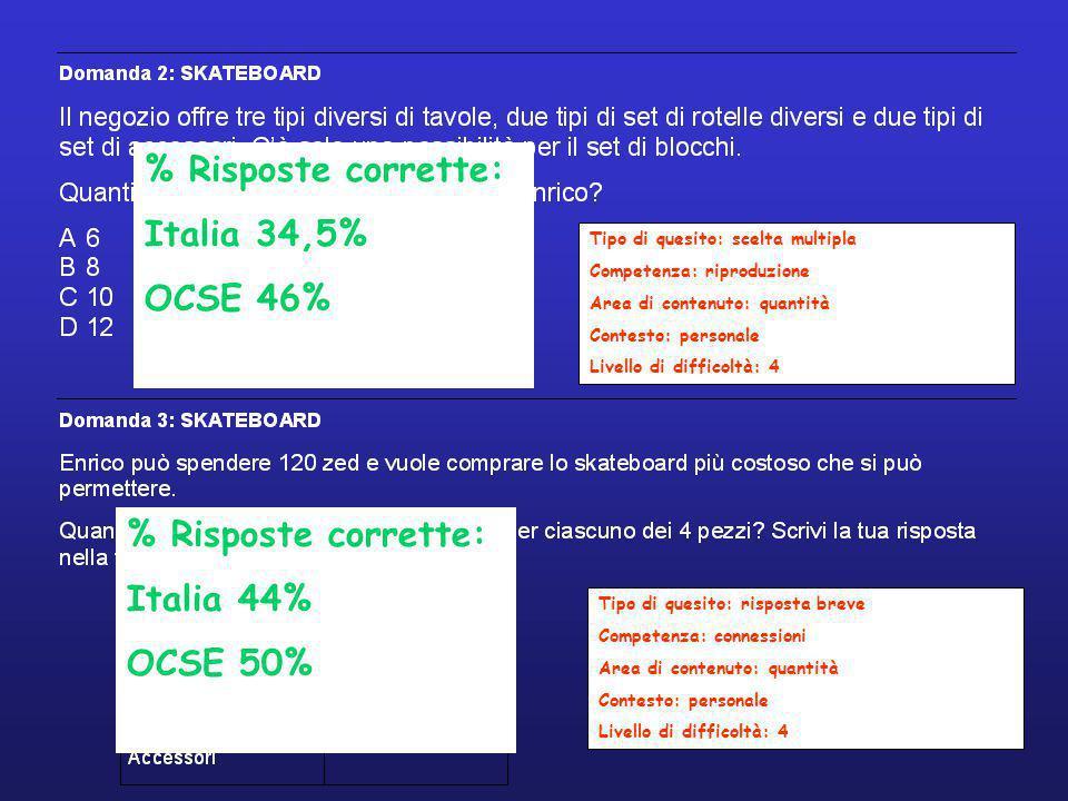 % Risposte corrette: Italia 34,5% OCSE 46% % Risposte corrette: