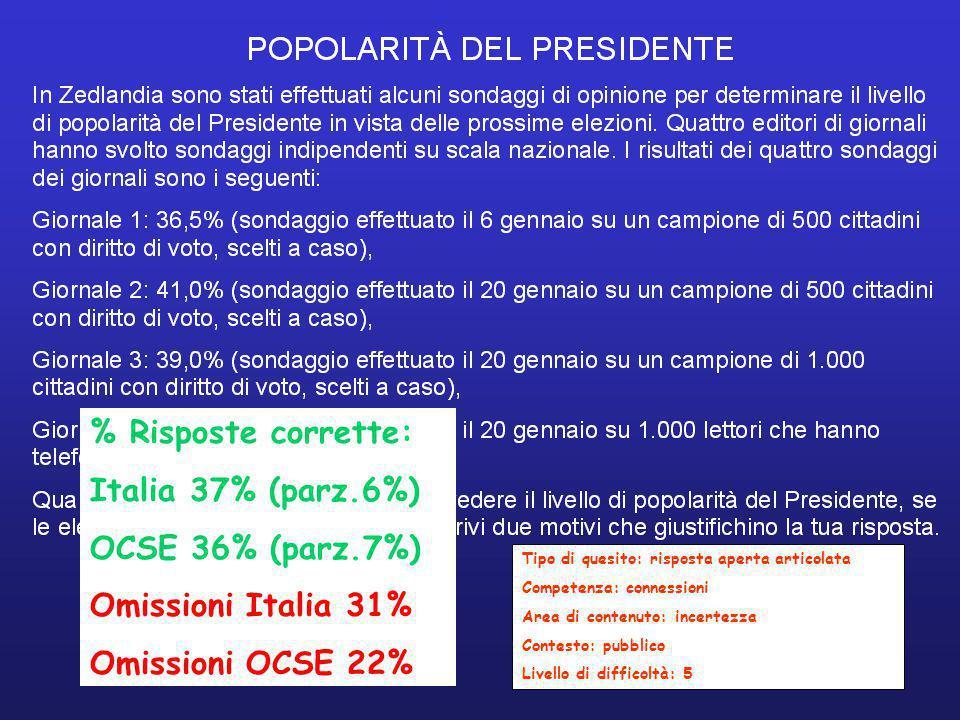 % Risposte corrette: Italia 37% (parz.6%) OCSE 36% (parz.7%)