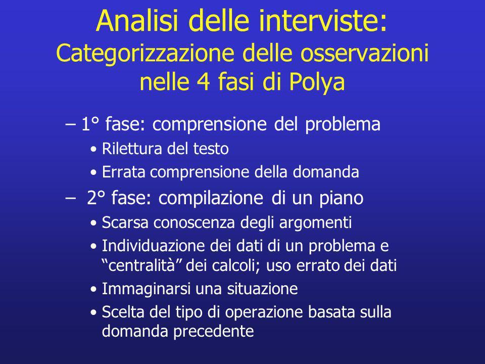 Analisi delle interviste: Categorizzazione delle osservazioni nelle 4 fasi di Polya