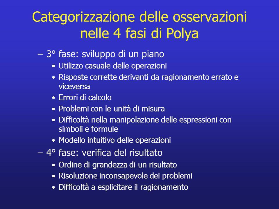 Categorizzazione delle osservazioni nelle 4 fasi di Polya