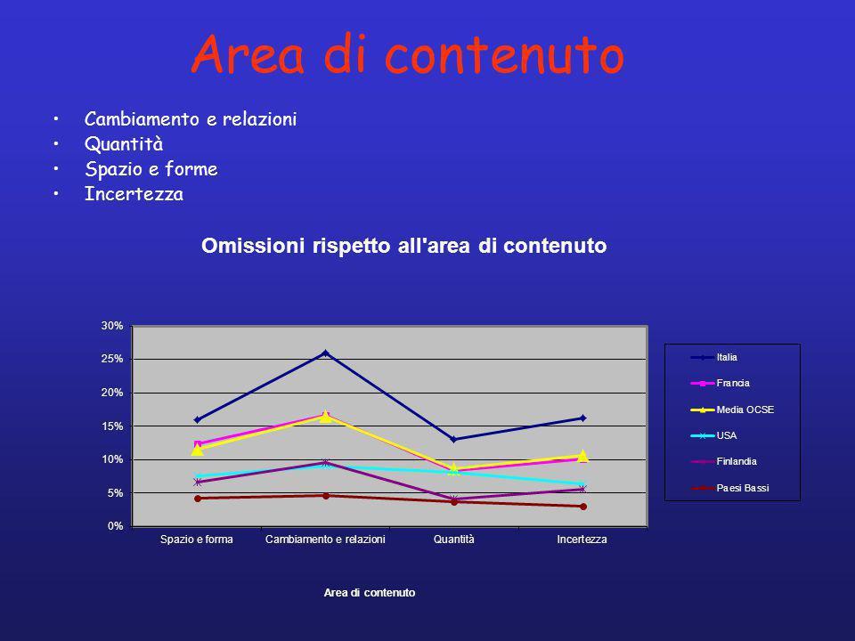 Area di contenuto Cambiamento e relazioni Quantità Spazio e forme