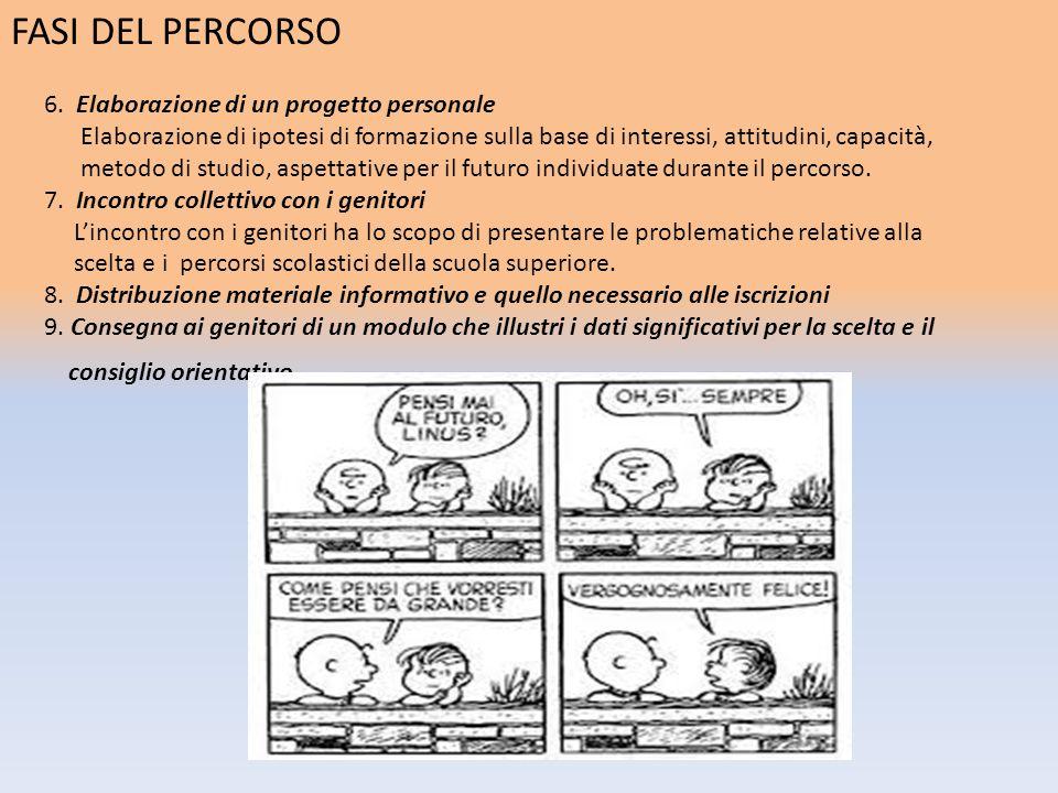 FASI DEL PERCORSO 6. Elaborazione di un progetto personale