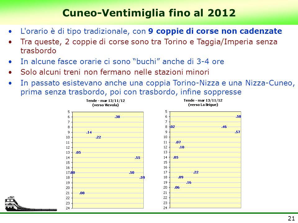Cuneo-Ventimiglia fino al 2012