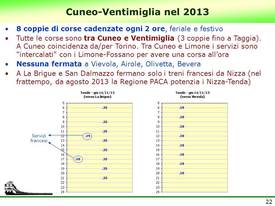 Cuneo-Ventimiglia nel 2013