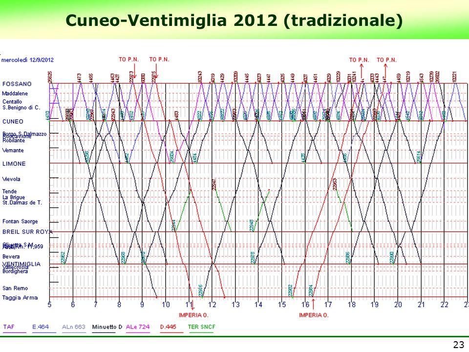 Cuneo-Ventimiglia 2012 (tradizionale)