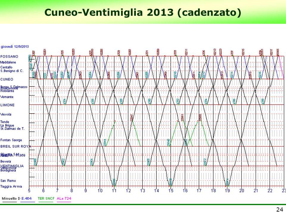 Cuneo-Ventimiglia 2013 (cadenzato)