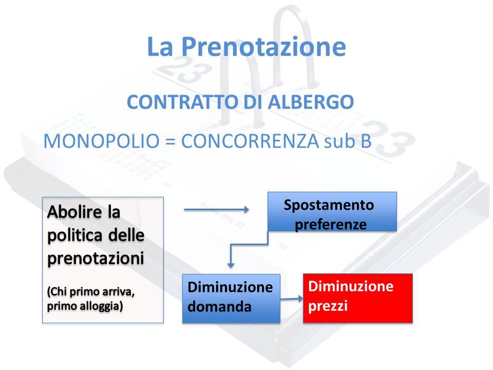 La Prenotazione CONTRATTO DI ALBERGO MONOPOLIO = CONCORRENZA sub B