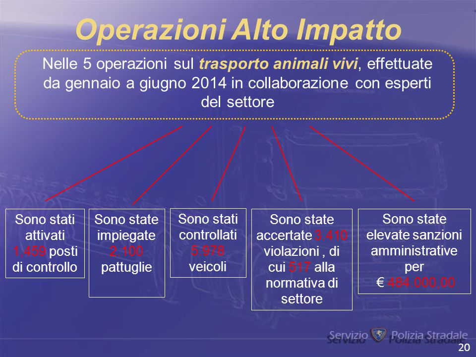 Operazioni Alto Impatto