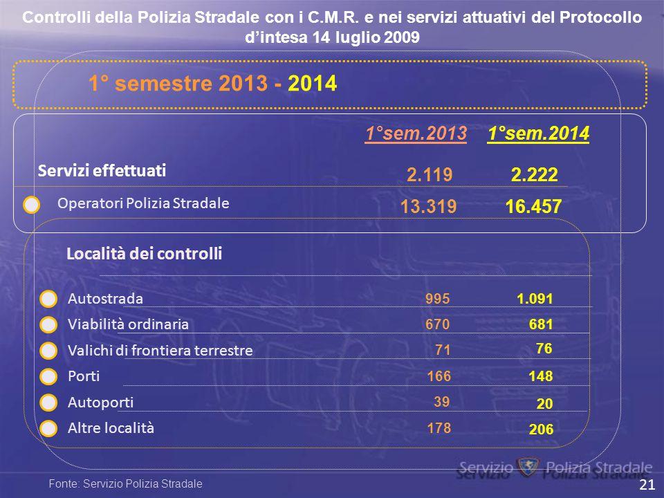 1° semestre 2013 - 2014 1°sem.2013 1°sem.2014 Servizi effettuati 2.119