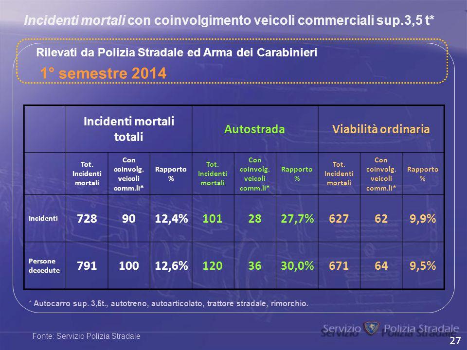 Incidenti mortali con coinvolgimento veicoli commerciali sup.3,5 t*