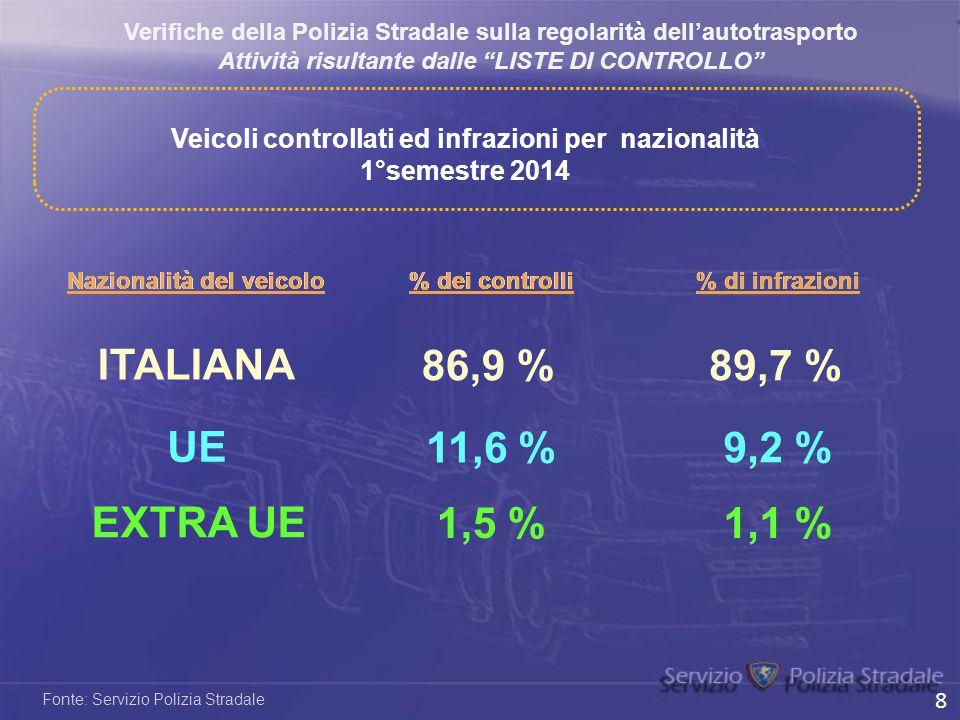 ITALIANA 86,9 % 89,7 % UE 11,6 % 9,2 % EXTRA UE 1,5 % 1,1 %