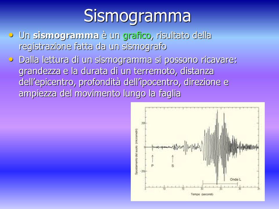 Sismogramma Un sismogramma è un grafico, risultato della registrazione fatta da un sismografo.