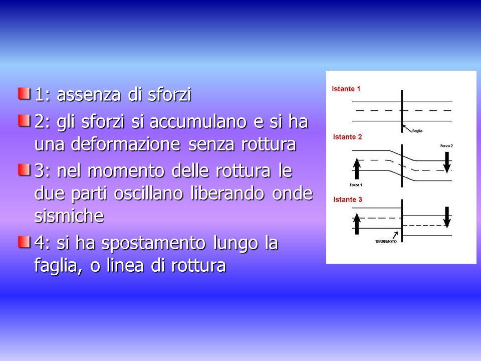 1: assenza di sforzi 2: gli sforzi si accumulano e si ha una deformazione senza rottura.