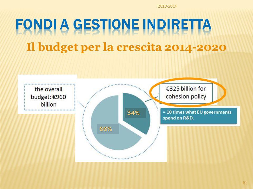 Il budget per la crescita 2014-2020