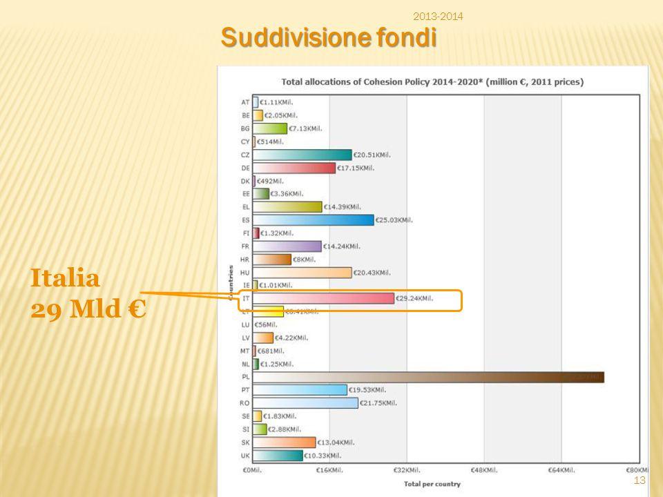 2013-2014 Suddivisione fondi Italia 29 Mld €