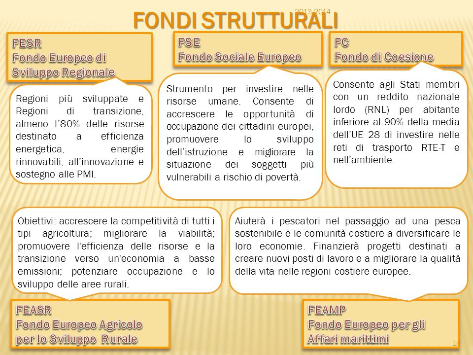 FONDI STRUTTURALI FESR Fondo Europeo di Sviluppo Regionale FSE