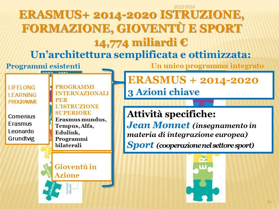 ERASMUS+ 2014-2020 ISTRUZIONE, FORMAZIONE, GIOVENTÙ E SPORT