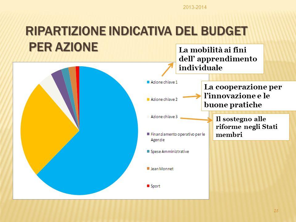 Ripartizione indicativa del budget per Azione