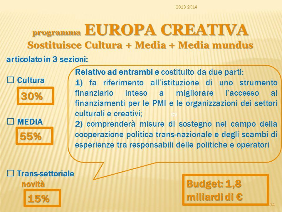 programma EUROPA CREATIVA Sostituisce Cultura + Media + Media mundus