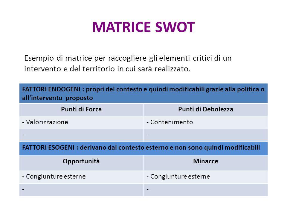 MATRICE SWOT Esempio di matrice per raccogliere gli elementi critici di un intervento e del territorio in cui sarà realizzato.
