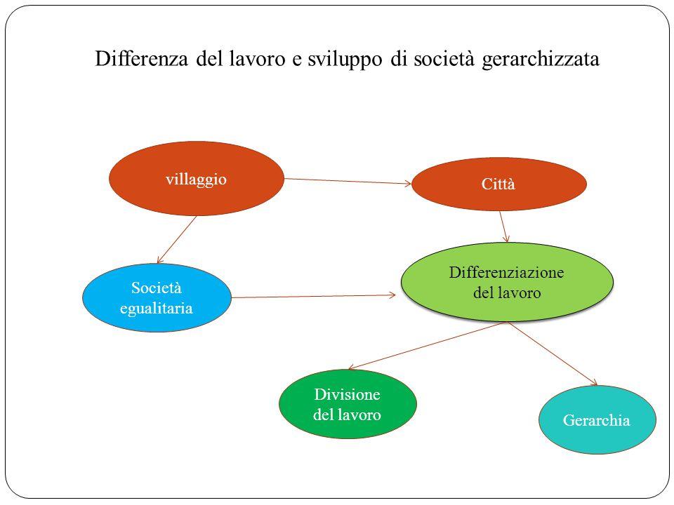 Differenza del lavoro e sviluppo di società gerarchizzata