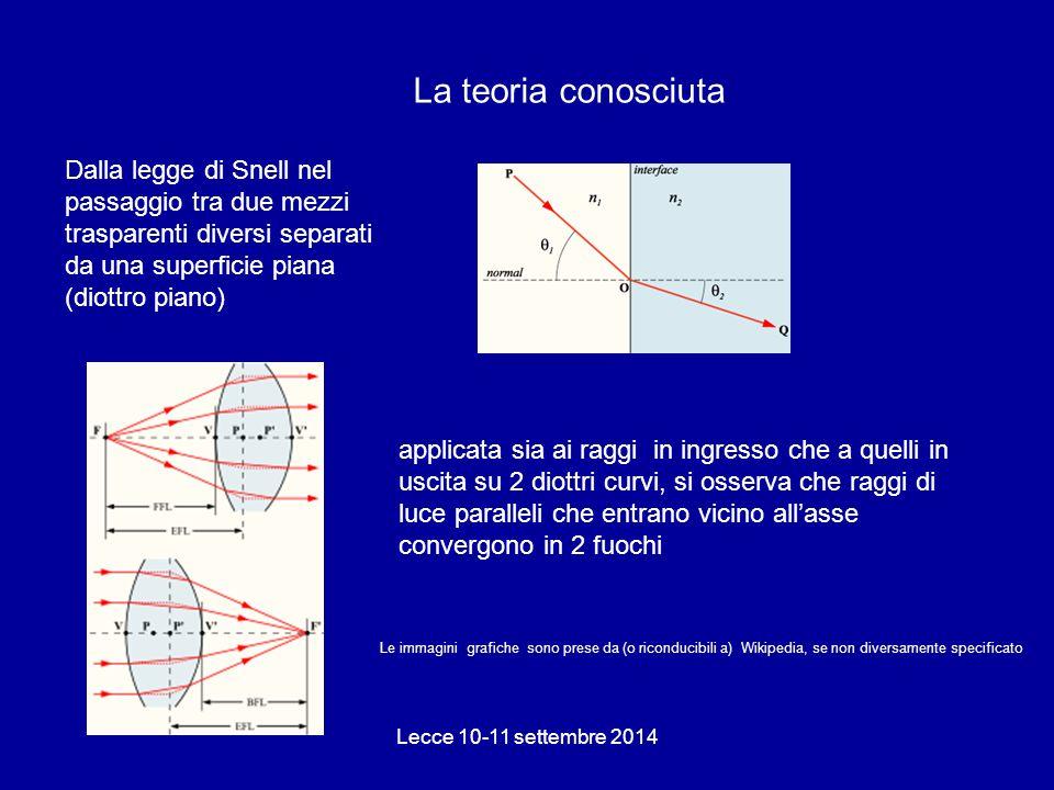 La teoria conosciuta Dalla legge di Snell nel passaggio tra due mezzi trasparenti diversi separati da una superficie piana (diottro piano)
