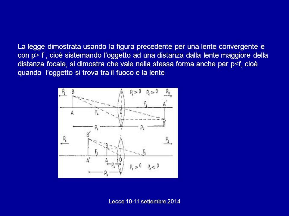 La legge dimostrata usando la figura precedente per una lente convergente e con p> f , cioè sistemando l'oggetto ad una distanza dalla lente maggiore della distanza focale, si dimostra che vale nella stessa forma anche per p<f, cioè quando l'oggetto si trova tra il fuoco e la lente