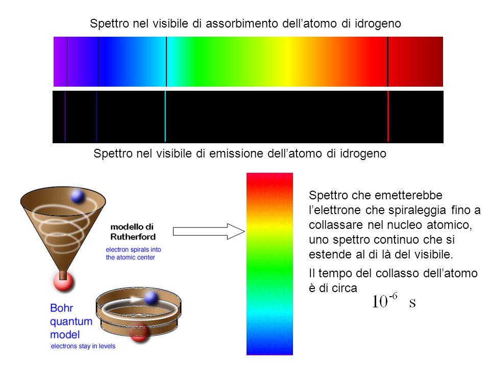 Spettro nel visibile di assorbimento dell'atomo di idrogeno