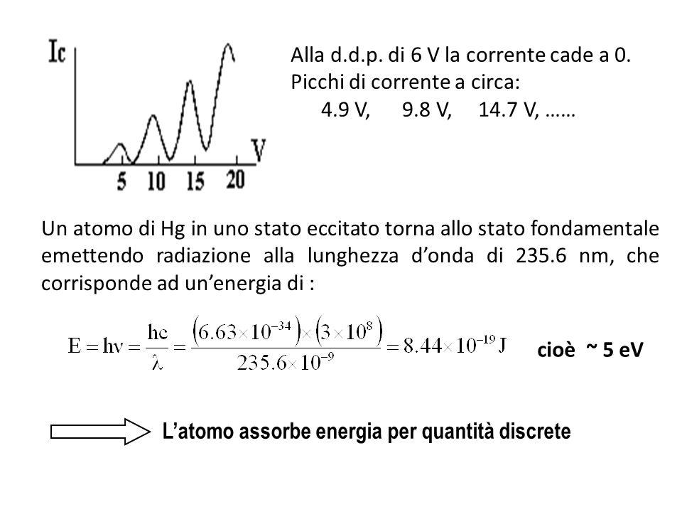 Alla d.d.p. di 6 V la corrente cade a 0.