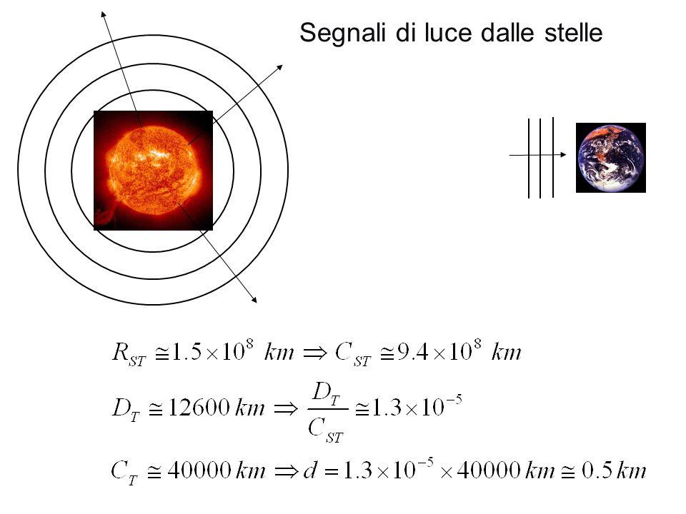 Unit didattica 2 l atomo di idrogeno e la natura duale for Piano terra di 500 piedi quadrati