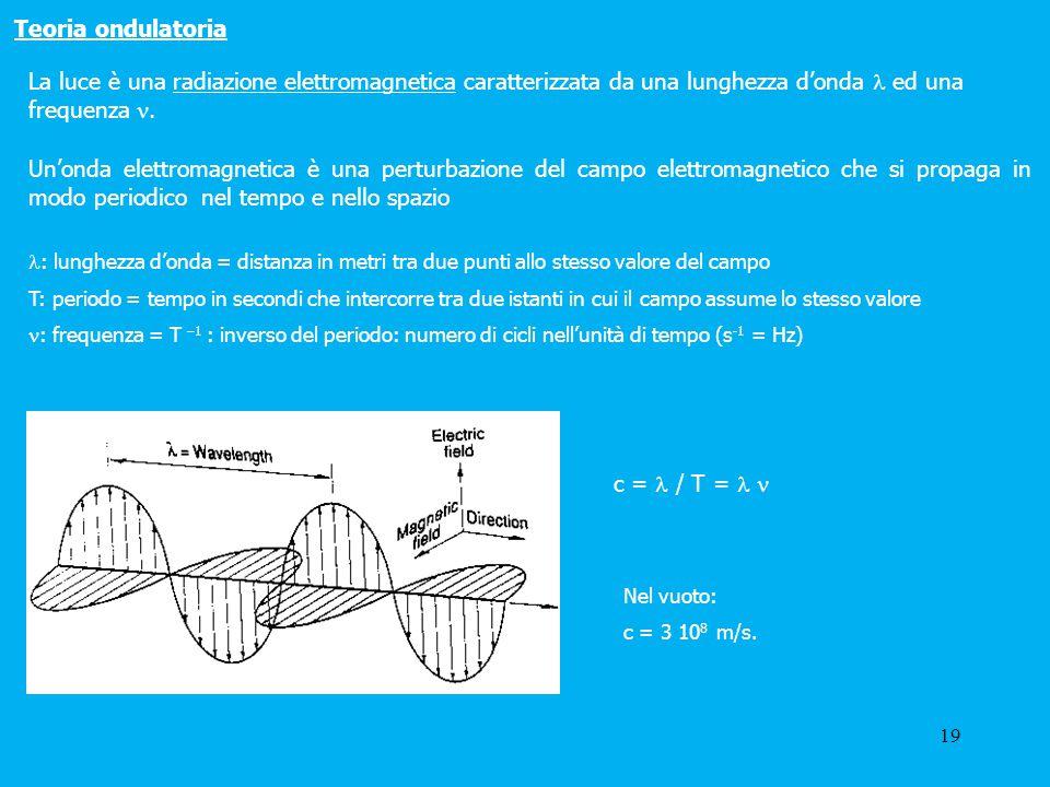 Teoria ondulatoria La luce è una radiazione elettromagnetica caratterizzata da una lunghezza d'onda  ed una frequenza .