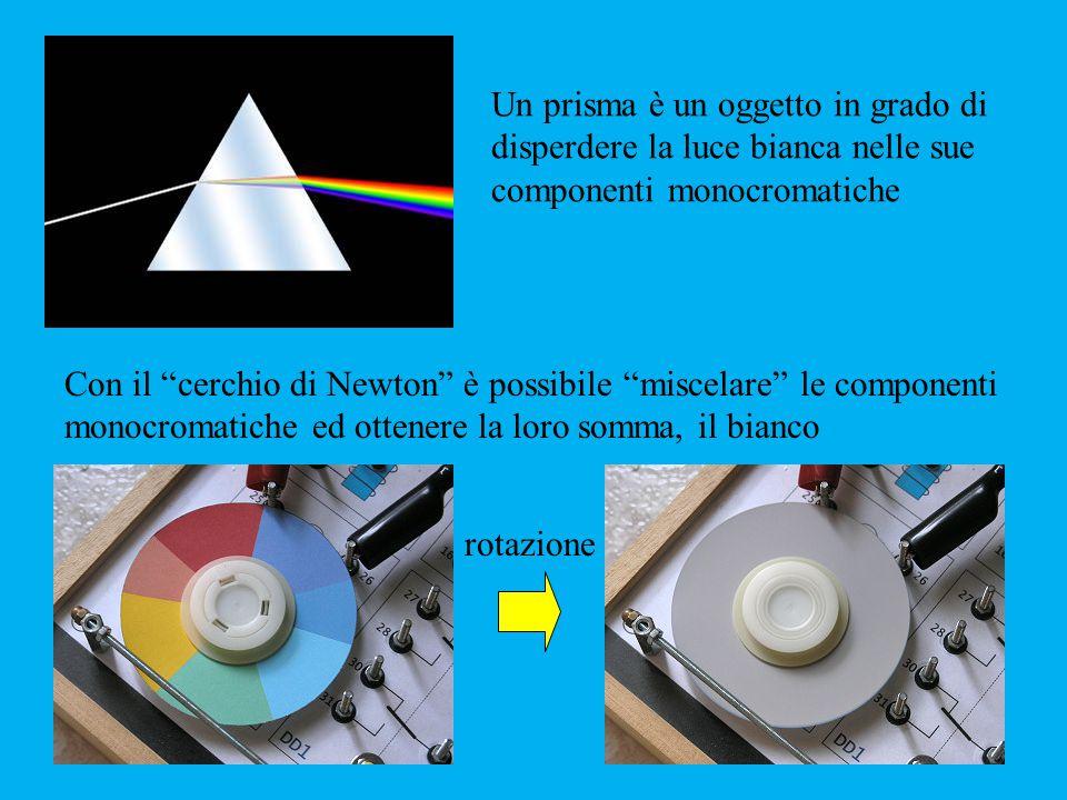Un prisma è un oggetto in grado di disperdere la luce bianca nelle sue componenti monocromatiche