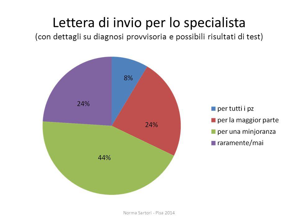 Lettera di invio per lo specialista (con dettagli su diagnosi provvisoria e possibili risultati di test)