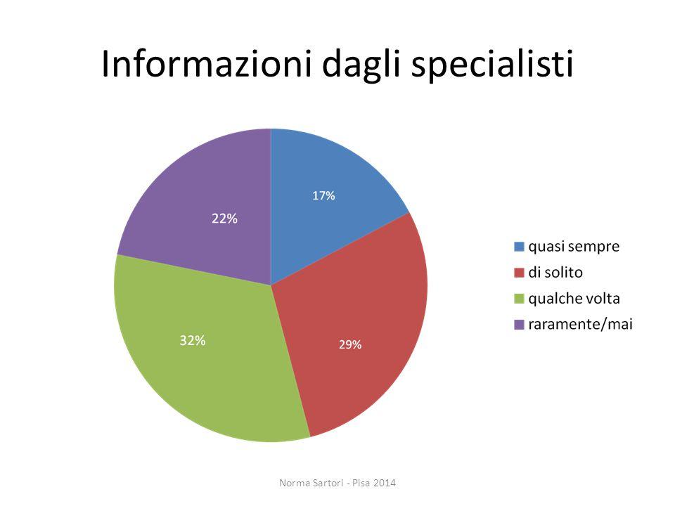 Informazioni dagli specialisti