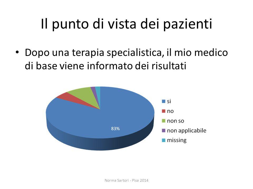 Il punto di vista dei pazienti