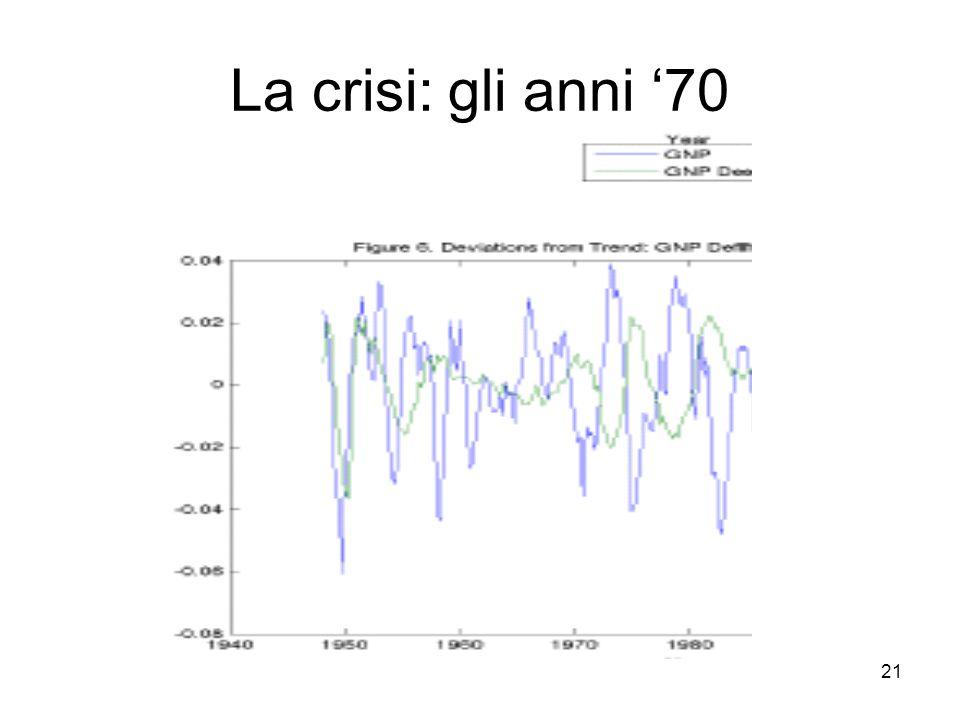 La crisi: gli anni '70