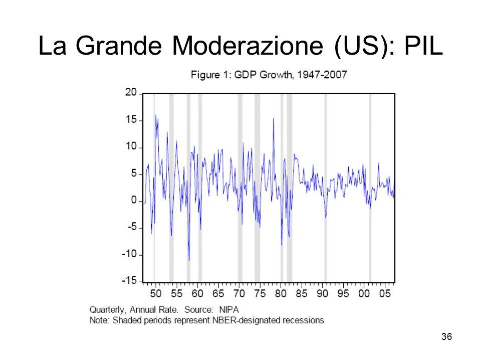 La Grande Moderazione (US): PIL