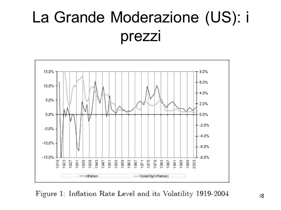 La Grande Moderazione (US): i prezzi