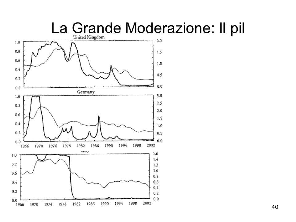La Grande Moderazione: Il pil