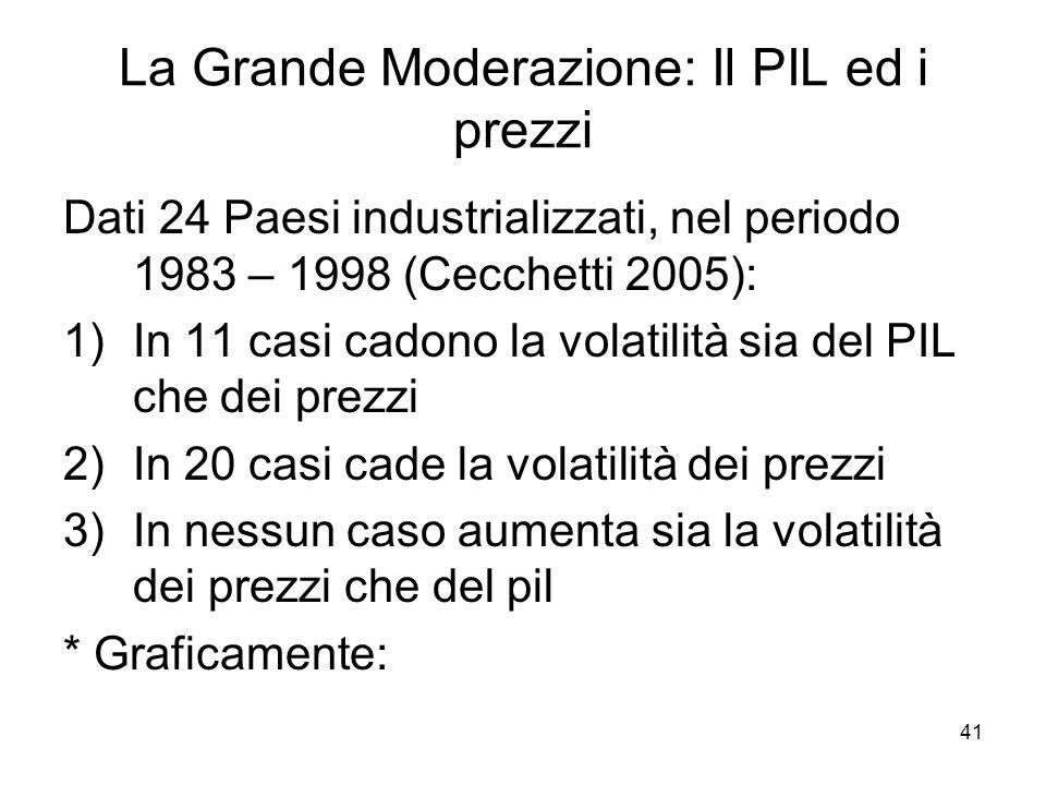 La Grande Moderazione: Il PIL ed i prezzi