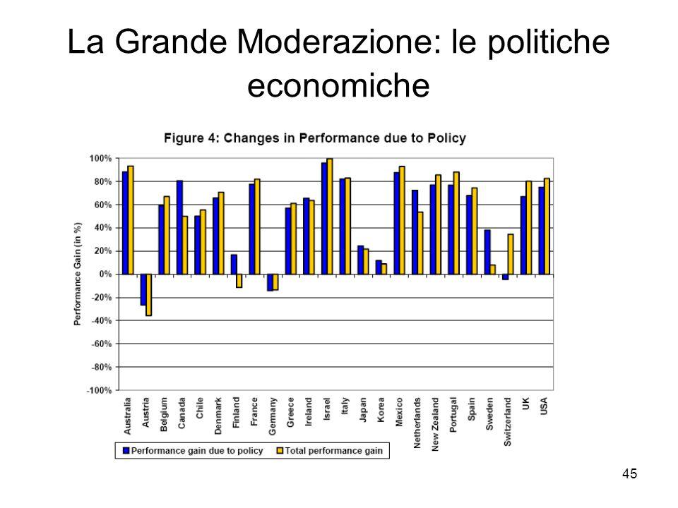 La Grande Moderazione: le politiche economiche